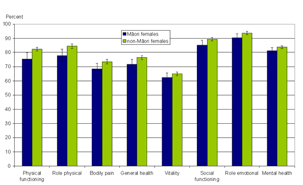 Figure 9: Mean SF-36 scores, Māori and non-Māori, females, 50–64 years, 2006/07