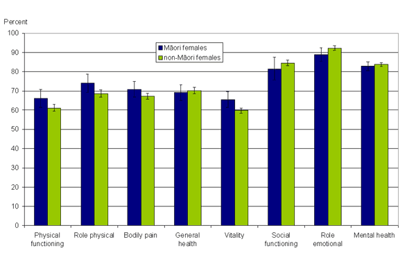 Figure 10: Mean SF-36 scores, Māori and non-Māori, females, 65+ years, 2006/07