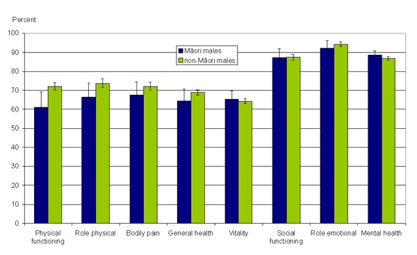 Figure 8: Mean SF-36 scores, Māori and non-Māori, males, 65+ years, 2006/07