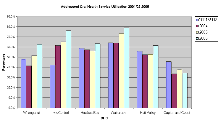 Oral health service utilisation has varied significantly in the Central Region. Capital and Coast has had the lwoest rates – around 47% in 2001/02, and it has trended downwards since then. Wairarapa has had the highest rates – trending upwards from 63% in 2001/02 to almost 80% in 2006. MidCentral has seen the biggest improvements – from 42$ to 76%, and Whanganui, MidCentral and Hutt Valley have also all trended upwards, and all sat around 62% in 2006.
