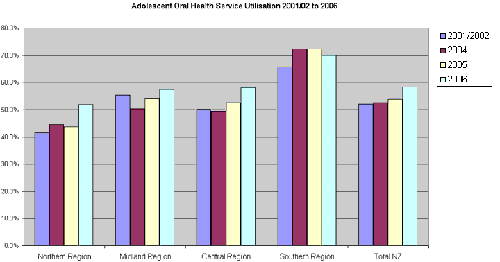 On a national level, the Southern Region has consistently had the highest levels of adolescent oral health service utilisation. The Northern Region has had the lowest. The Northern and Central regions have trended upwards over time. The Midland Region jumped down 5% in the second year of records, but has trended up since then. The Southern Region had a small drop in service utilisation in 2006, but still has far higher uptake than any other region. Overall, service utilisation has improved between 2001 and 2006.