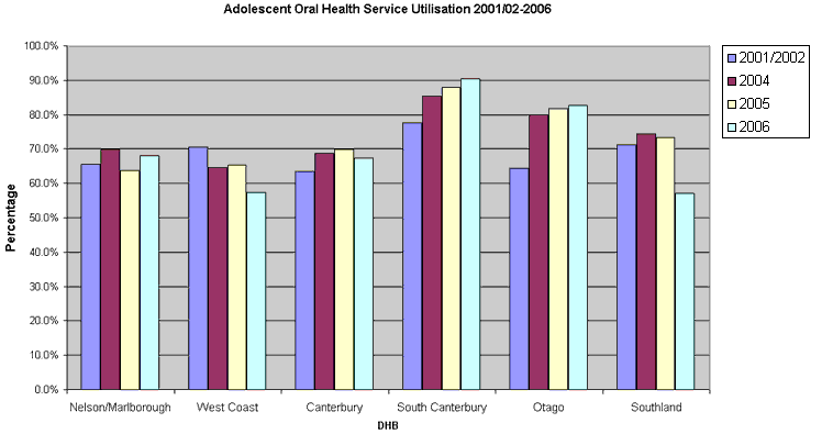 The Southern Region has generally had high oral health service utilisation rates. South Canterbury has had the highest rates, and a consistent upwards trend – from around 78% to over 90% in 2006. Otago has also had high rates, sitting at or over 80% in most years. Nelson/Marlborough and Canterbury have been lower, averaging around 63 % with little varience. West Coast has seen a downwards trend 0 from just over 70% in 2001/02 to 58% in 2006. Southland has also gone down. It has generally sat around 72%, but fell to less than 60% in 2006.