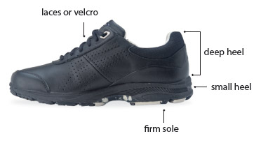 Diagram pointing out features on a shoe – laces or velcro, a small heel, firm sole, and 'deep heel', referring to the back of the shoe.