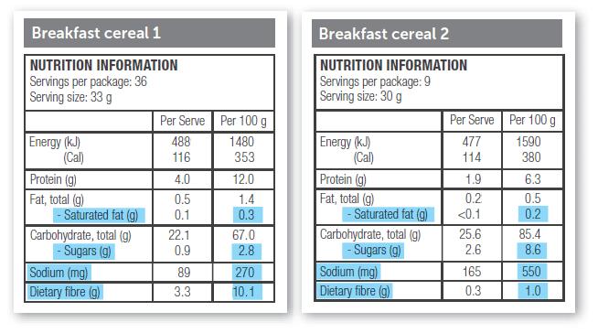 Choosing Between Packaged Foods Ministry Of Health Nz